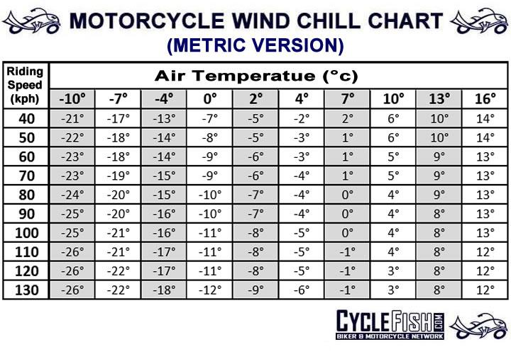 picture regarding Printable Wind Chill Chart identified as Bike Wind Chill Chart -